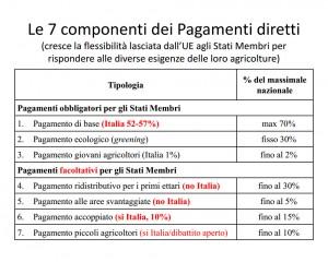 Riforma PAC 2014-2020 7 Componenti Pagamenti Diretti
