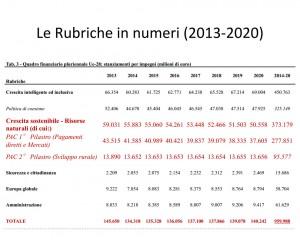 Riforma PAC 2014-2020 Rubriche in numeri